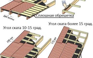 Как закрыть крышу профнастилом своими руками?