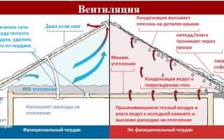 Вентиляция в крыше из профнастила