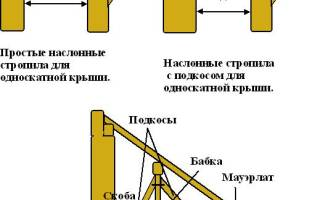 Как построить крышу и потолок в пристрое?