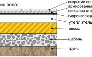 Гидроизоляция под заливку пола