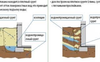 Чем сделать гидроизоляцию изнутри подвала?