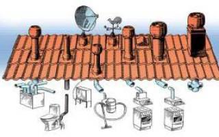 Вентиляционные выходы на крышу из профнастила