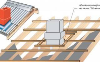 Отделка трубы на крыше из профнастила