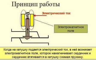 Рабочая модель соленоидного двигателя своими руками