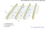 Гидроизоляция для холодной кровли из металлочерепицы