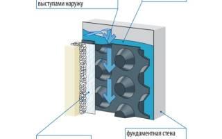 Мастика для гидроизоляции подвала изнутри