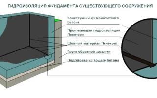 Гидроизоляция стен погреба изнутри