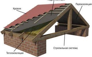 Изоляция под профнастил на крышу