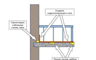 Гидроизоляция балкона чем обработать?